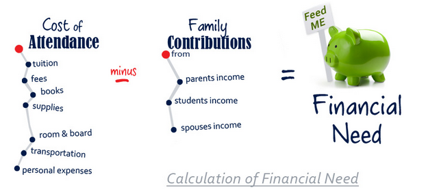 Cost of Attendance - Family Contributions = Financial Need