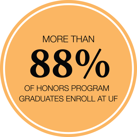 Over 88% Of Honors Program Graduates Enroll at UF